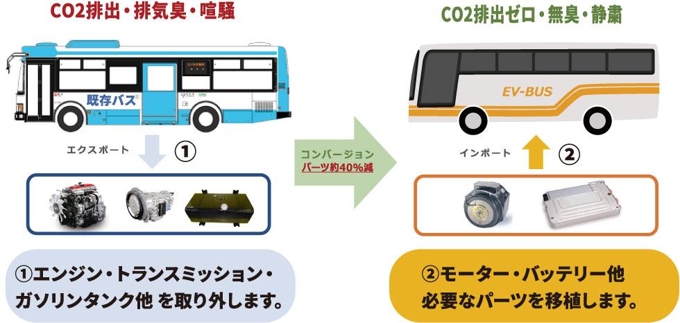 CO2排出・排気臭・喧騒 既存バス エクスポート 1エンジン・トランスミッション・ ガソリンタンク他を取り外します。コンバージョン パーツ約40%減 CO2排出ゼロ・無臭・静粛 EV-BUS インポート 2モーター・バッテリー他 必要なパーツを移植します。