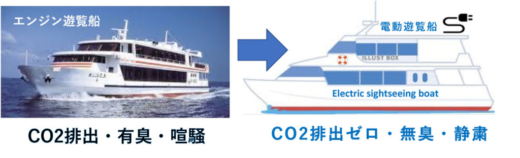 エンジン遊覧船 CO2排出・有臭・喧騒 電動遊覽船 CO2排出ゼロ・無臭・静粛